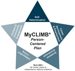 Image of MyCLIMB logo